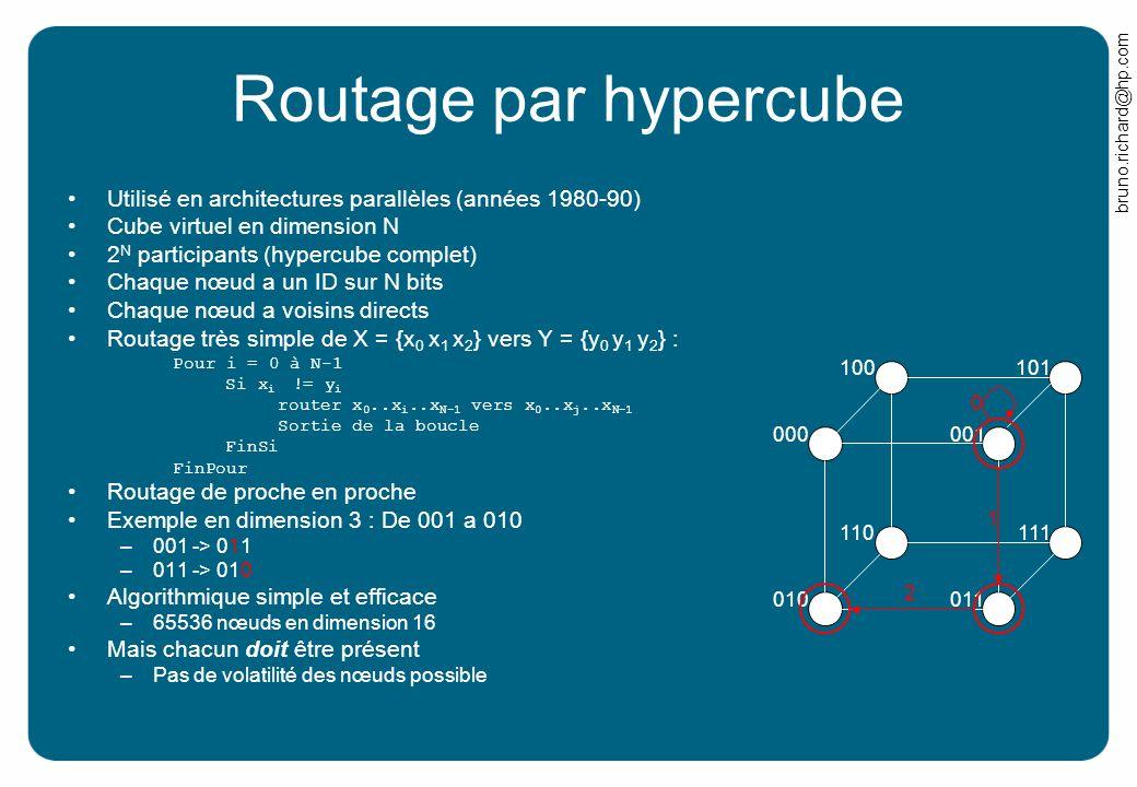 Routage par hypercube Utilisé en architectures parallèles (années 1980-90) Cube virtuel en dimension N.
