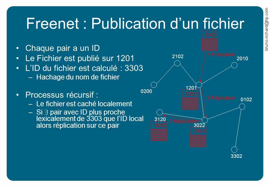 Freenet : Publication d'un fichier