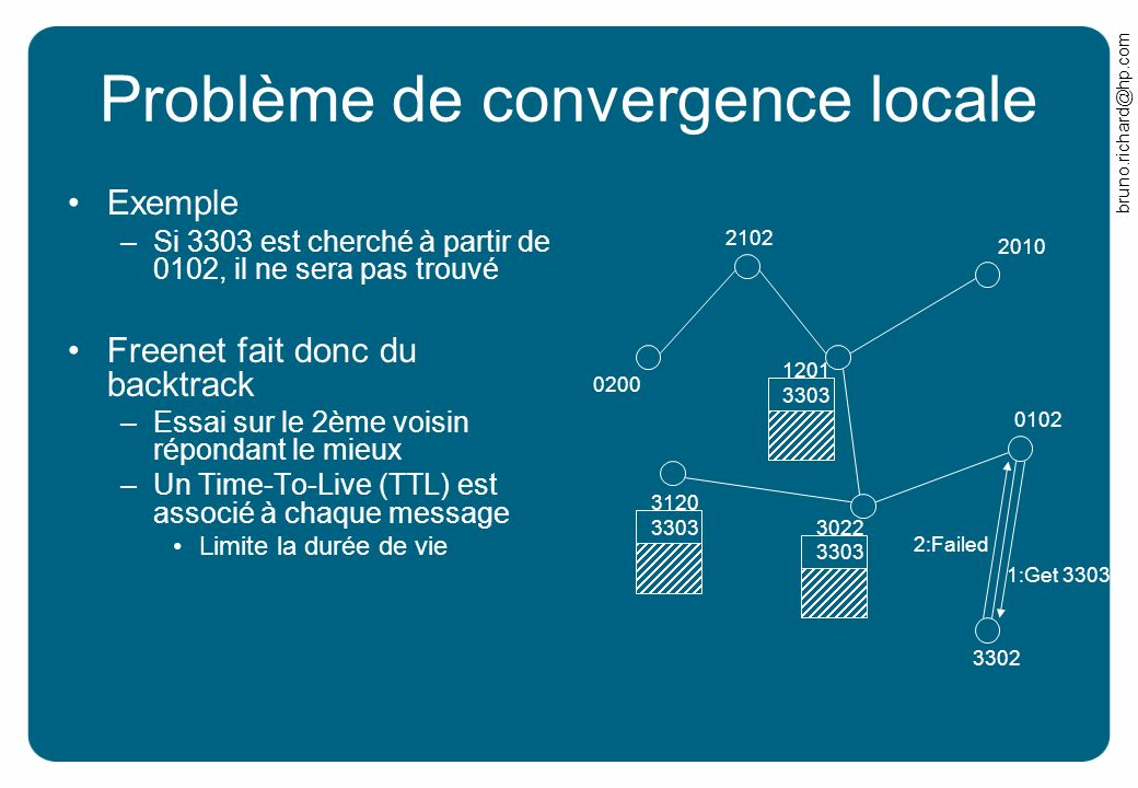 Problème de convergence locale