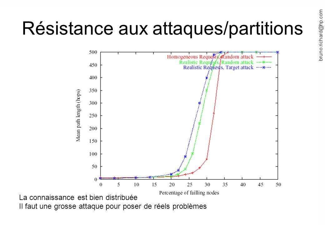 Résistance aux attaques/partitions