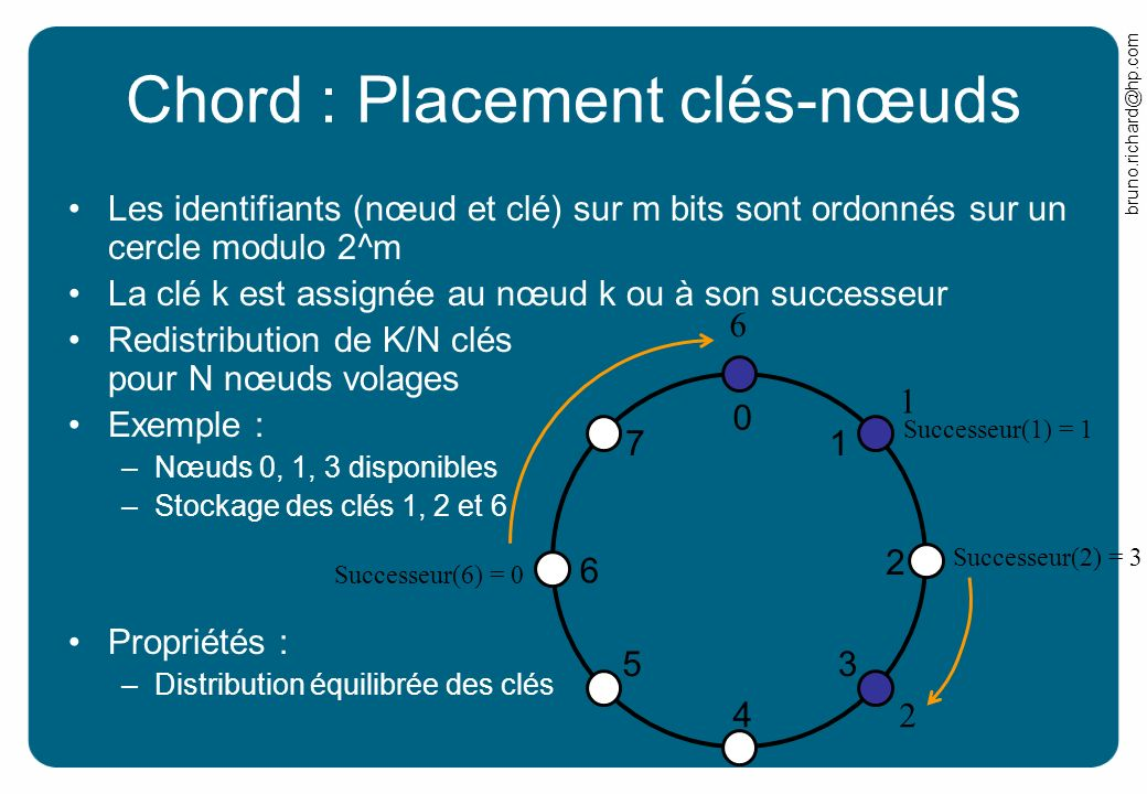 Chord : Placement clés-nœuds