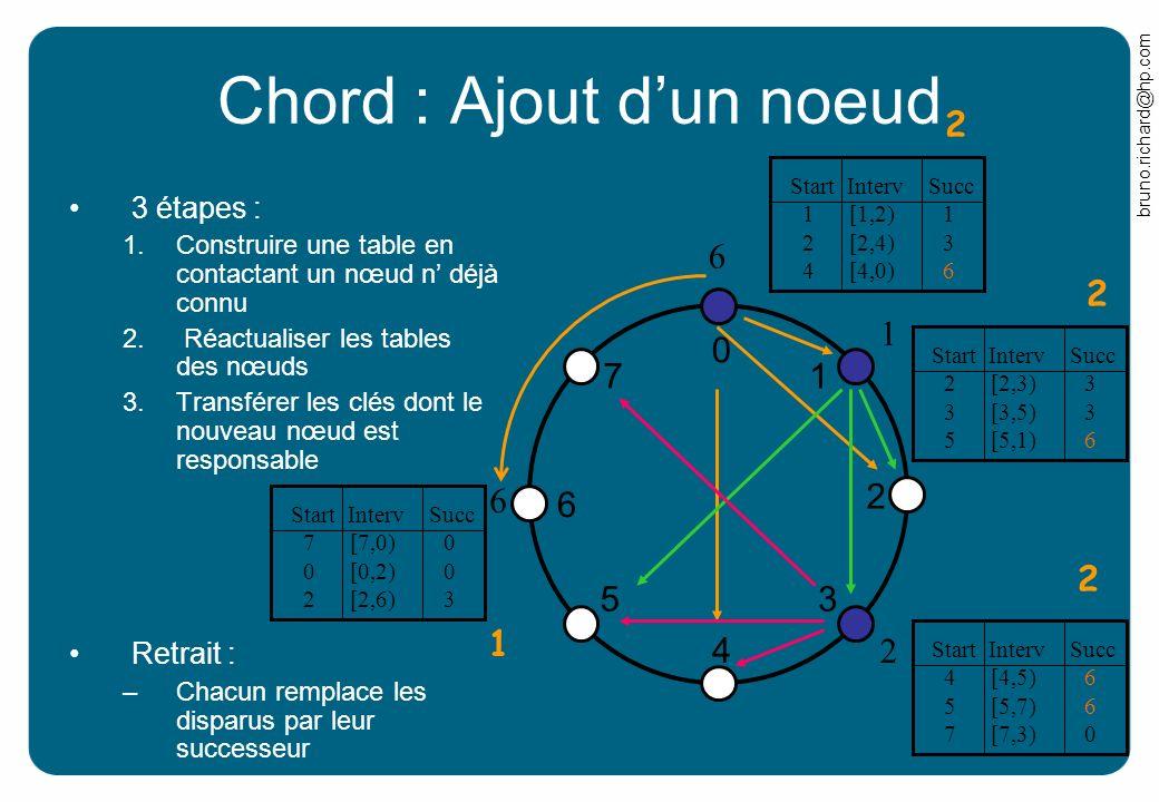 Chord : Ajout d'un noeud