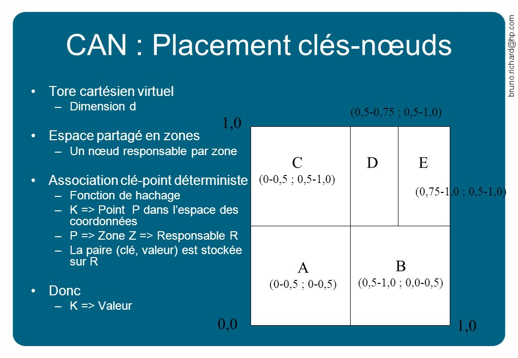 CAN : Placement clés-nœuds