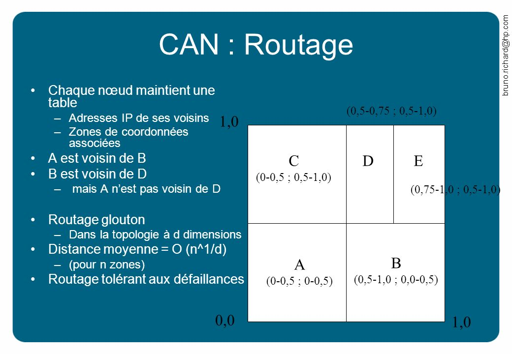 CAN : Routage 0,0 1,0 C A B D E Chaque nœud maintient une table