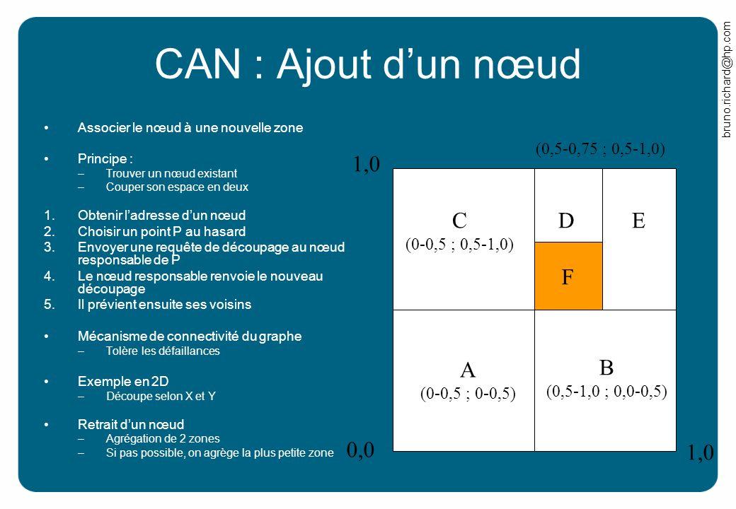 CAN : Ajout d'un nœud 0,0 1,0 C A B D E F (0,5-0,75 ; 0,5-1,0)