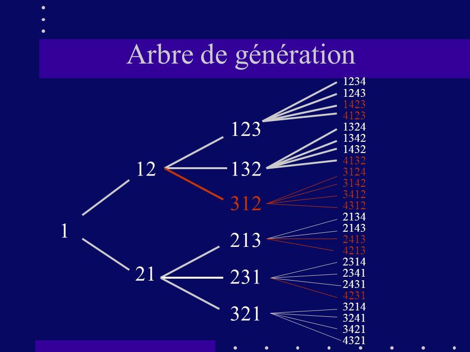 Arbre de génération 1234. 1243. 1423. 4123. 1324. 1342. 1432. 4132. 3124. 3142. 3412. 4312.