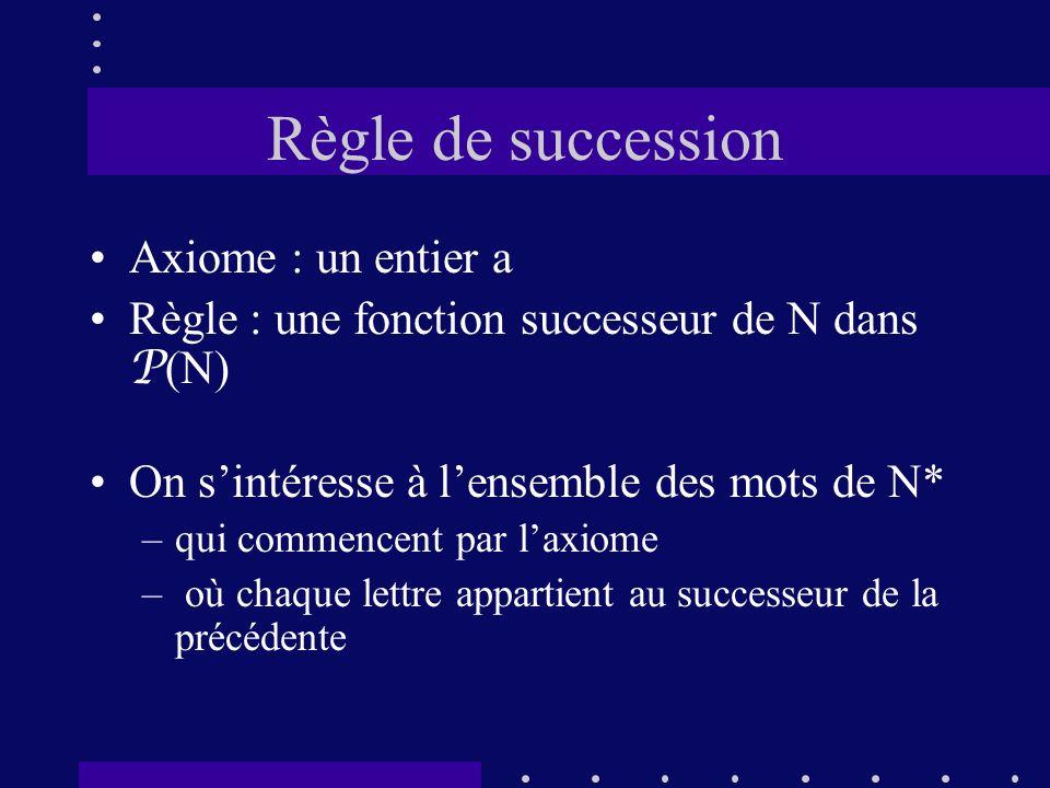 Règle de succession Axiome : un entier a