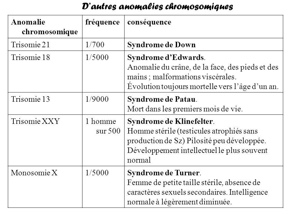 D'autres anomalies chromosomiques