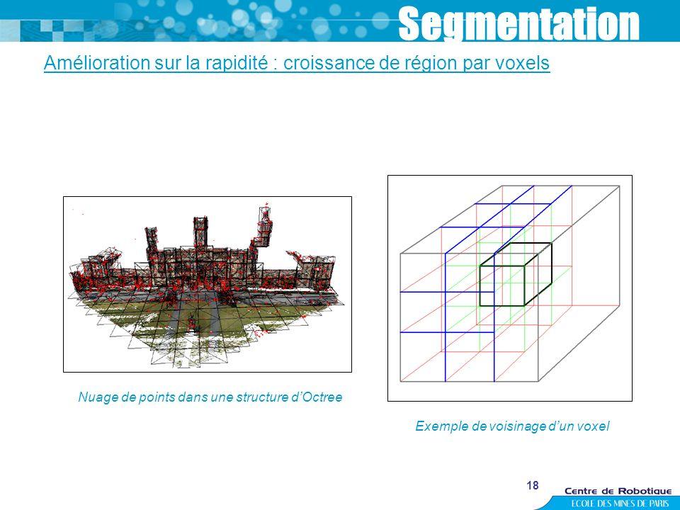 Segmentation Amélioration sur la rapidité : croissance de région par voxels. Nuage de points dans une structure d'Octree.