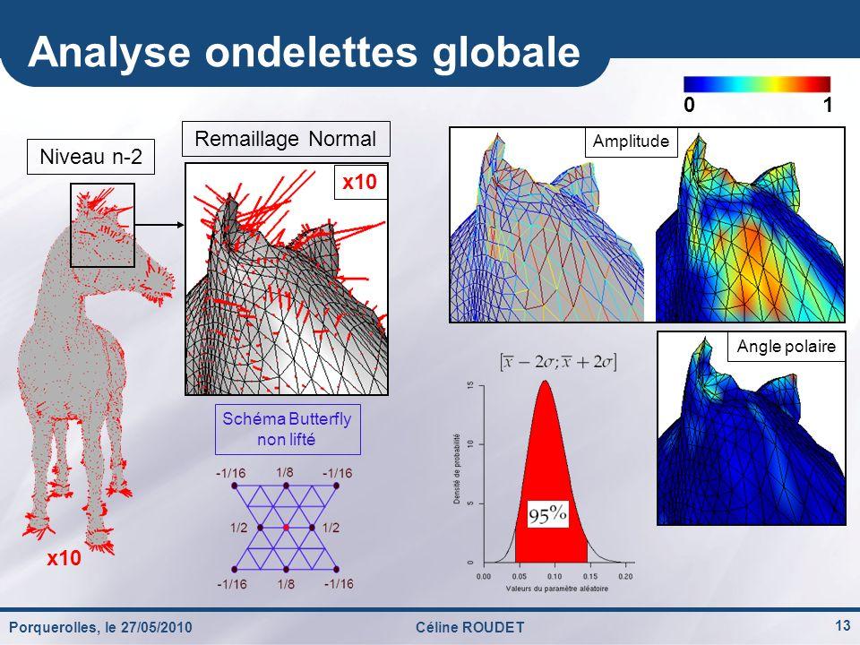 Analyse ondelettes globale