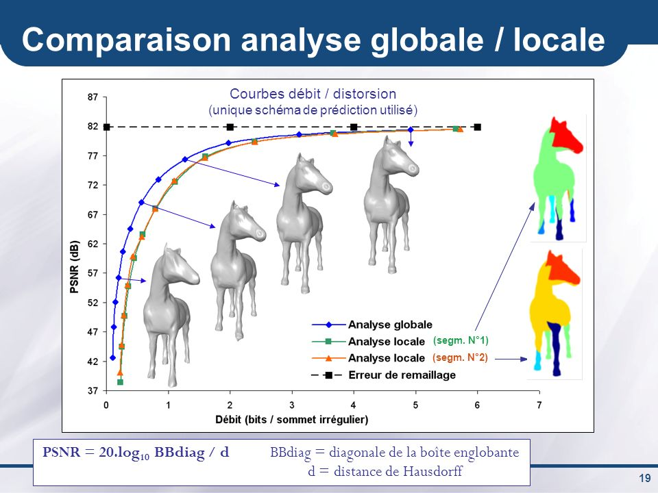 Comparaison analyse globale / locale