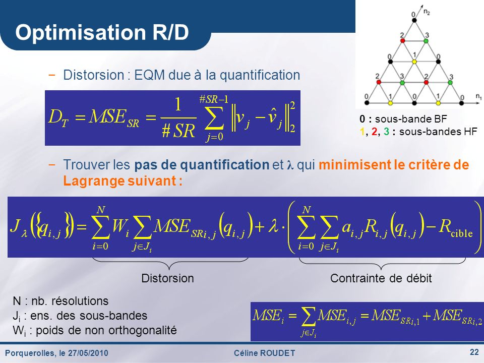 Optimisation R/D Distorsion : EQM due à la quantification