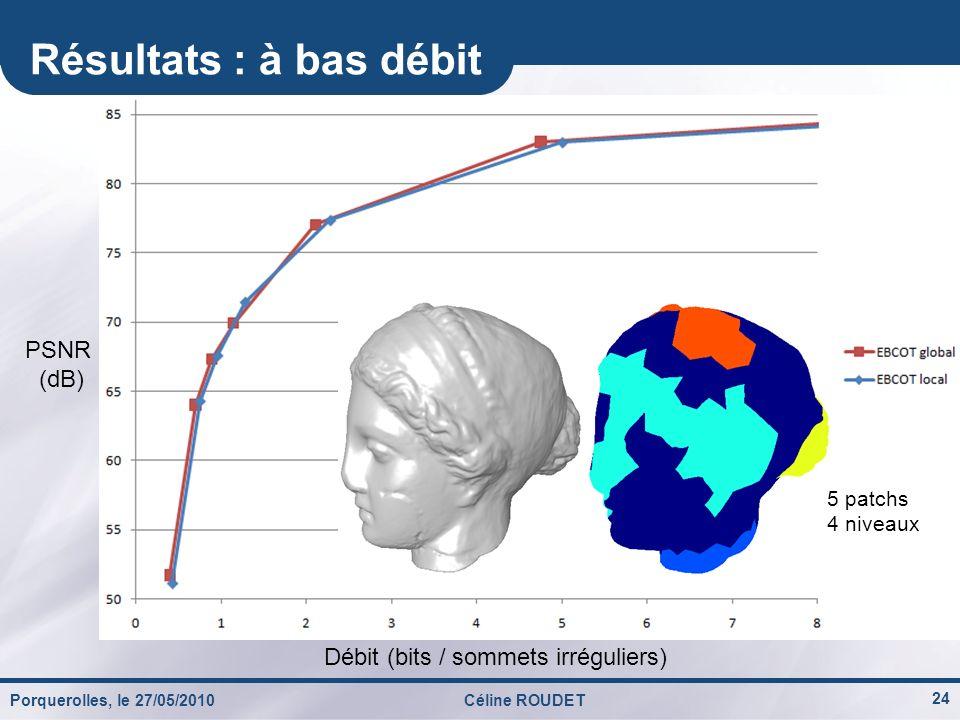 Débit (bits / sommets irréguliers)
