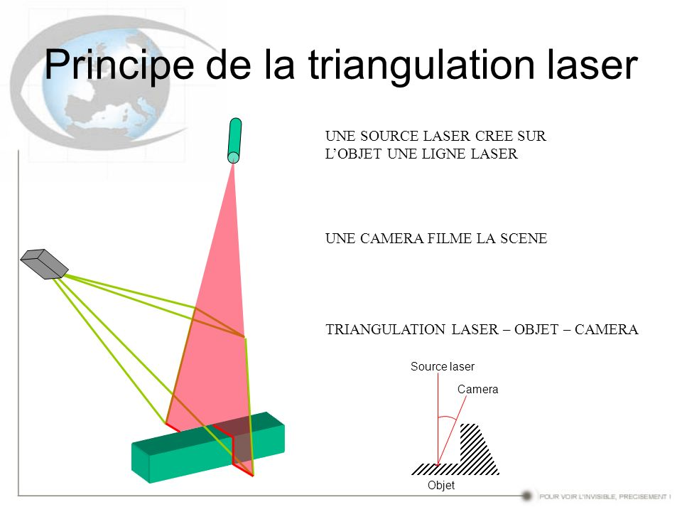 Principe de la triangulation laser