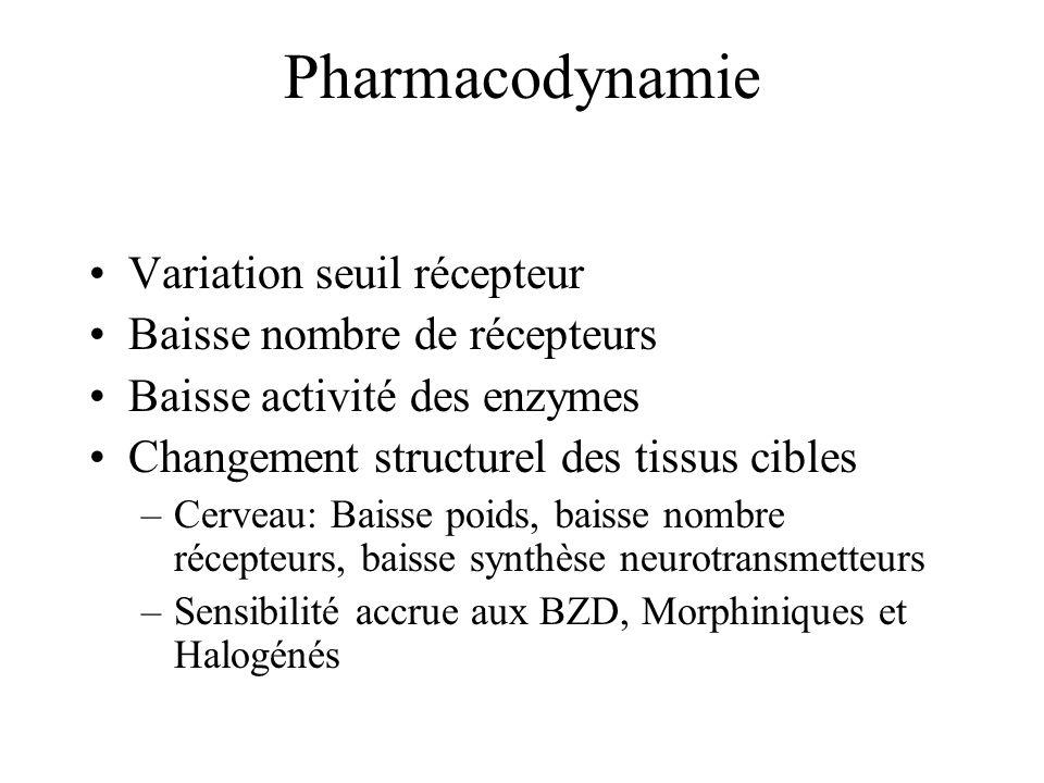 Pharmacodynamie Variation seuil récepteur Baisse nombre de récepteurs