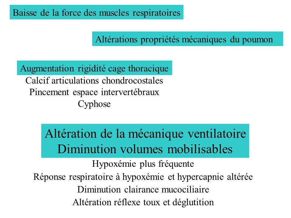 Altération de la mécanique ventilatoire