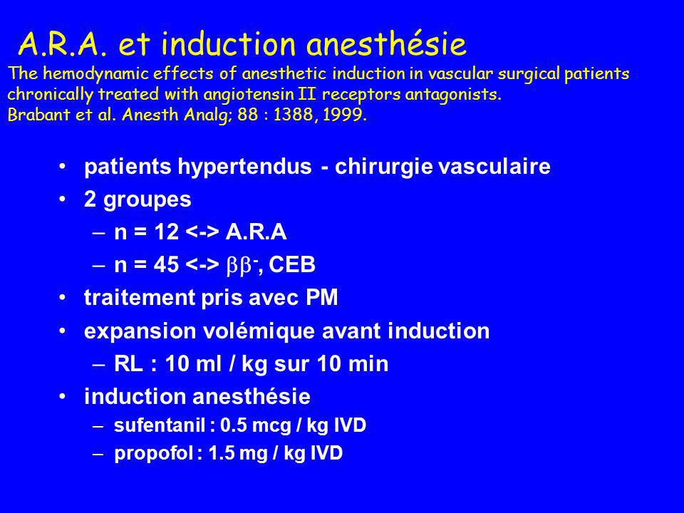 A.R.A. et induction anesthésie The hemodynamic effects of anesthetic induction in vascular surgical patients chronically treated with angiotensin II receptors antagonists. Brabant et al. Anesth Analg; 88 : 1388, 1999.