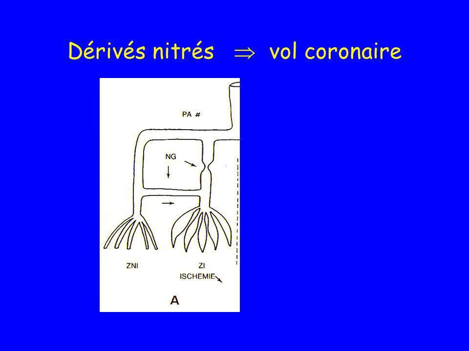 Dérivés nitrés  vol coronaire