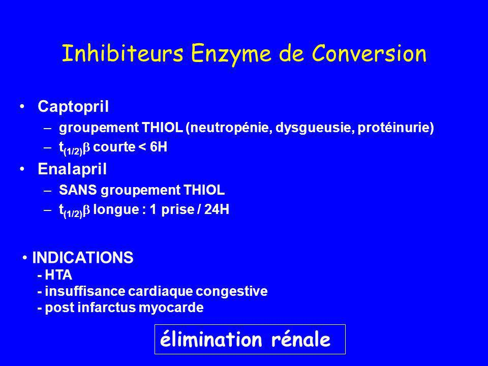 Inhibiteurs Enzyme de Conversion