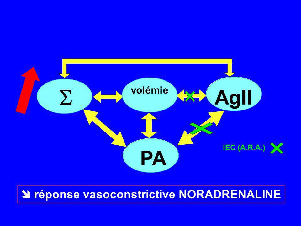  réponse vasoconstrictive NORADRENALINE