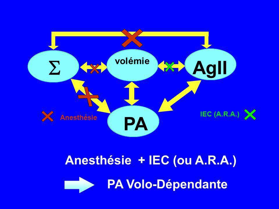  AgII PA Anesthésie + IEC (ou A.R.A.) PA Volo-Dépendante volémie
