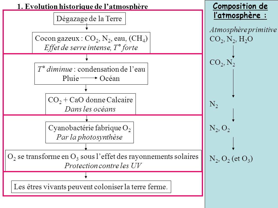 Composition de l'atmosphère :
