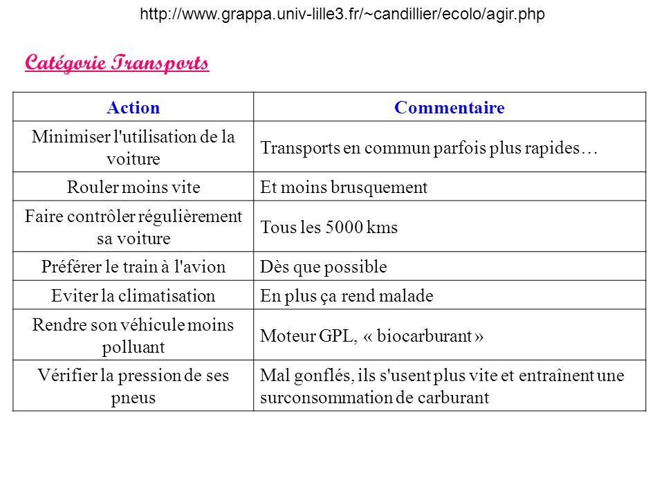 Catégorie Transports Action Commentaire