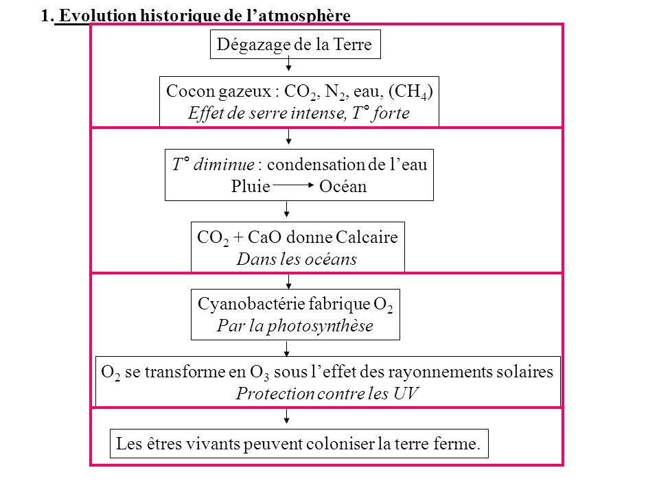 Evolution historique de l'atmosphère