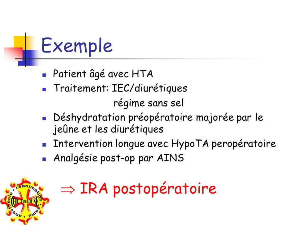 Exemple  IRA postopératoire Patient âgé avec HTA
