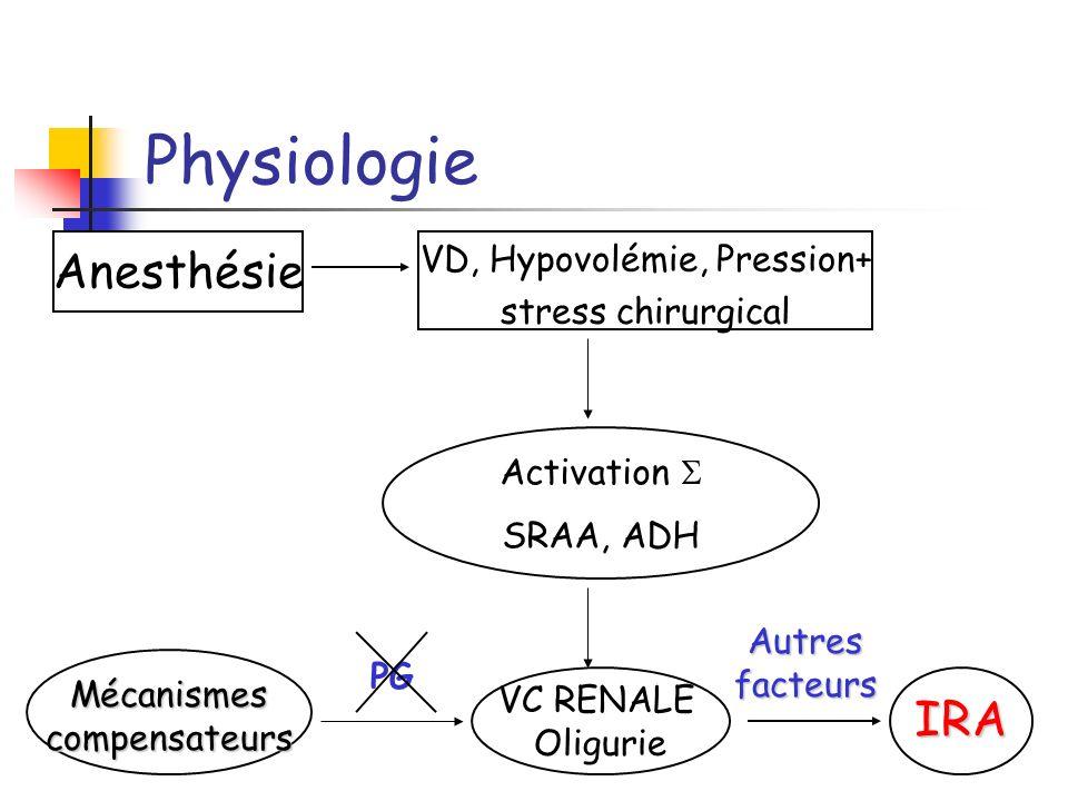 Physiologie Anesthésie IRA VD, Hypovolémie, Pression+