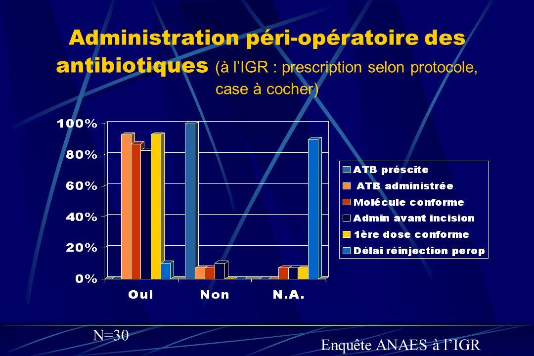Administration péri-opératoire des antibiotiques (à l'IGR : prescription selon protocole, case à cocher)