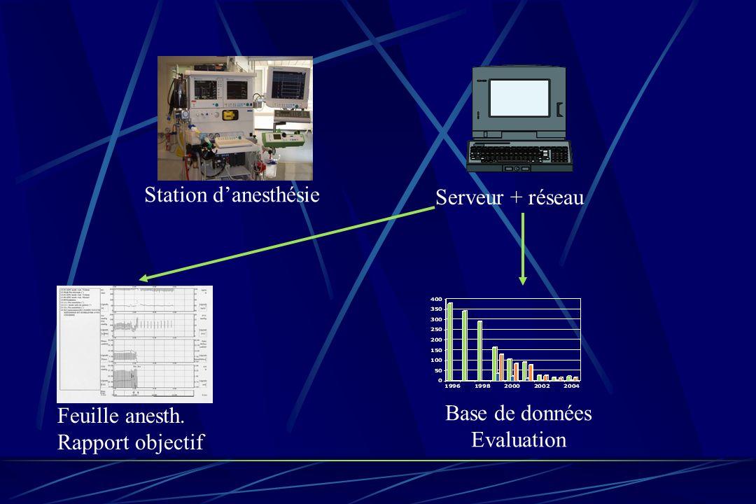 Station d'anesthésie Serveur + réseau Feuille anesth. Rapport objectif Base de données Evaluation