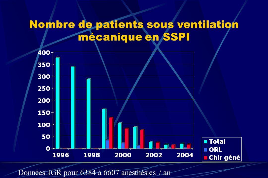 Nombre de patients sous ventilation mécanique en SSPI