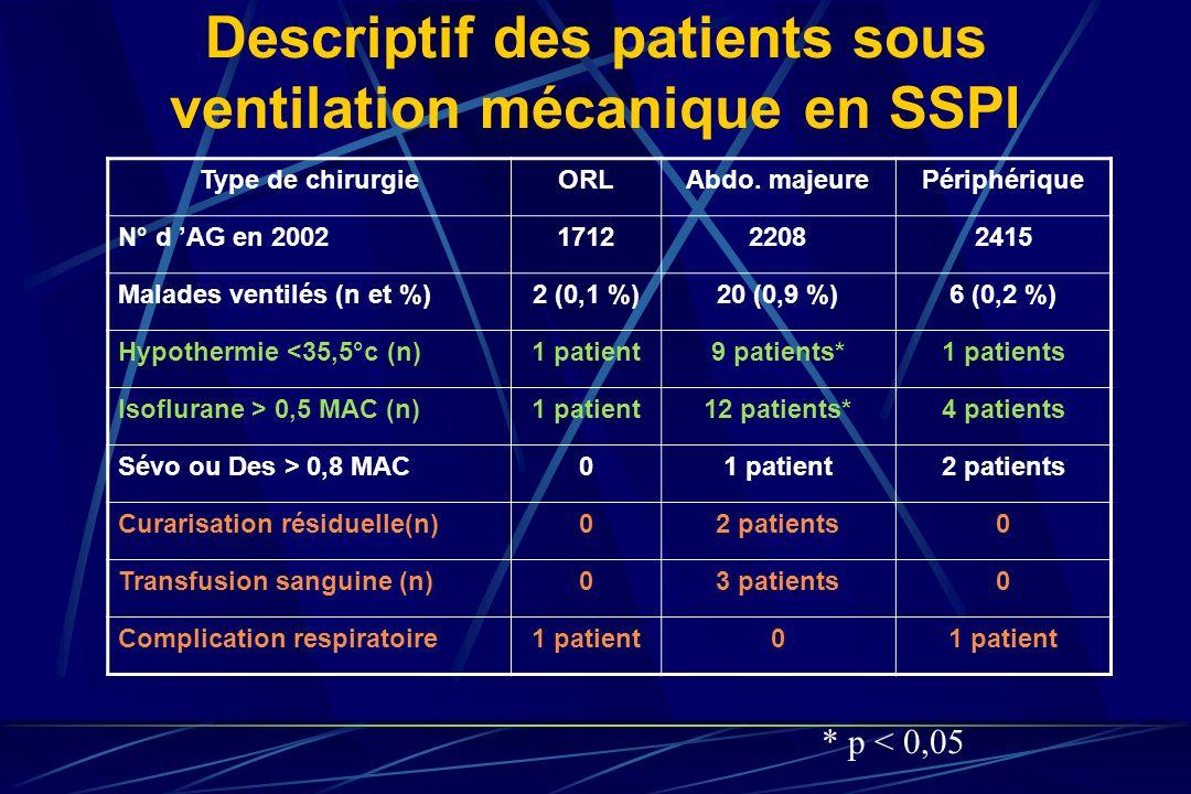 Descriptif des patients sous ventilation mécanique en SSPI
