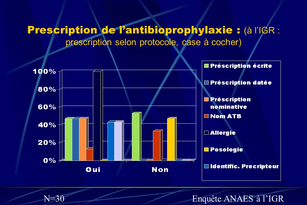 Prescription de l'antibioprophylaxie : (à l'IGR : prescription selon protocole, case à cocher)
