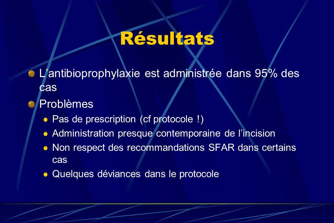 Résultats L'antibioprophylaxie est administrée dans 95% des cas