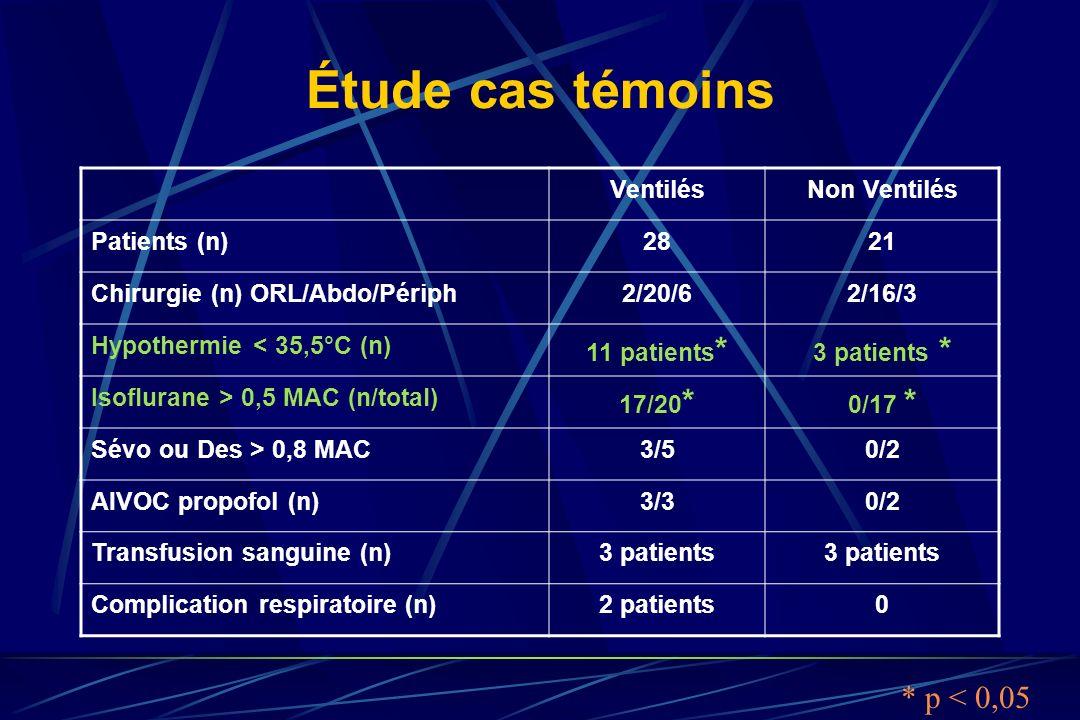 Étude cas témoins * p < 0,05 Ventilés Non Ventilés Patients (n) 28