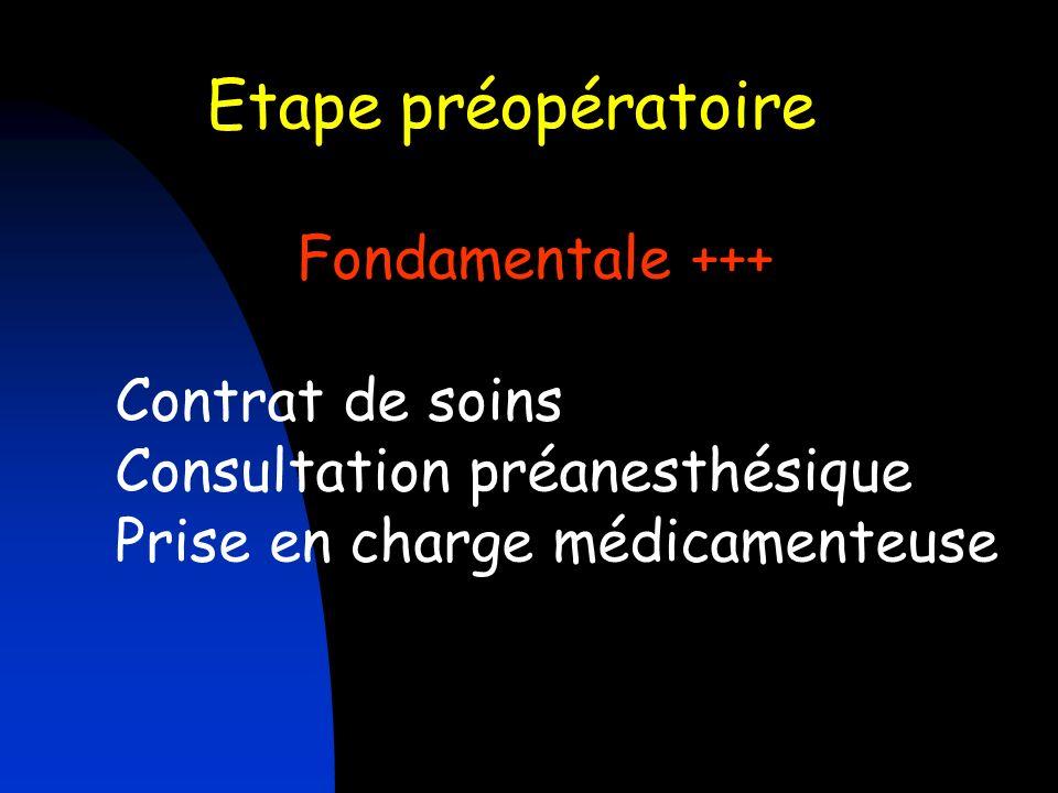 Etape préopératoire Fondamentale +++ Contrat de soins
