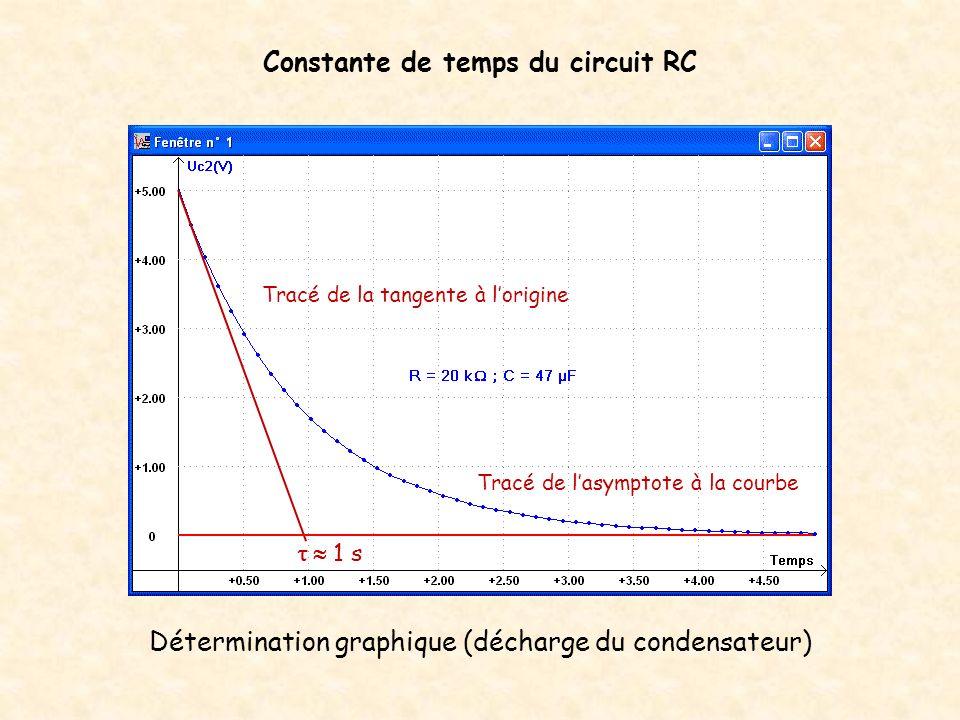 Constante de temps du circuit RC