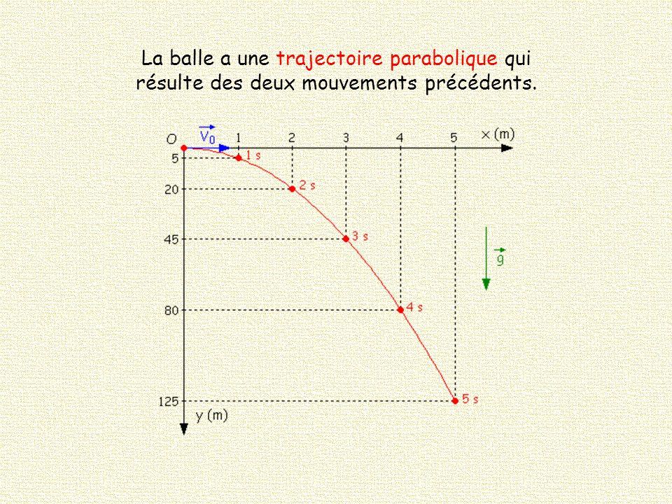 La balle a une trajectoire parabolique qui résulte des deux mouvements précédents.