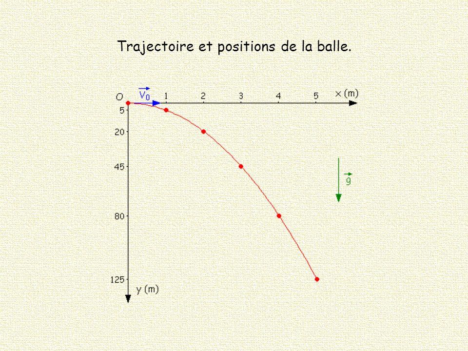 Trajectoire et positions de la balle.