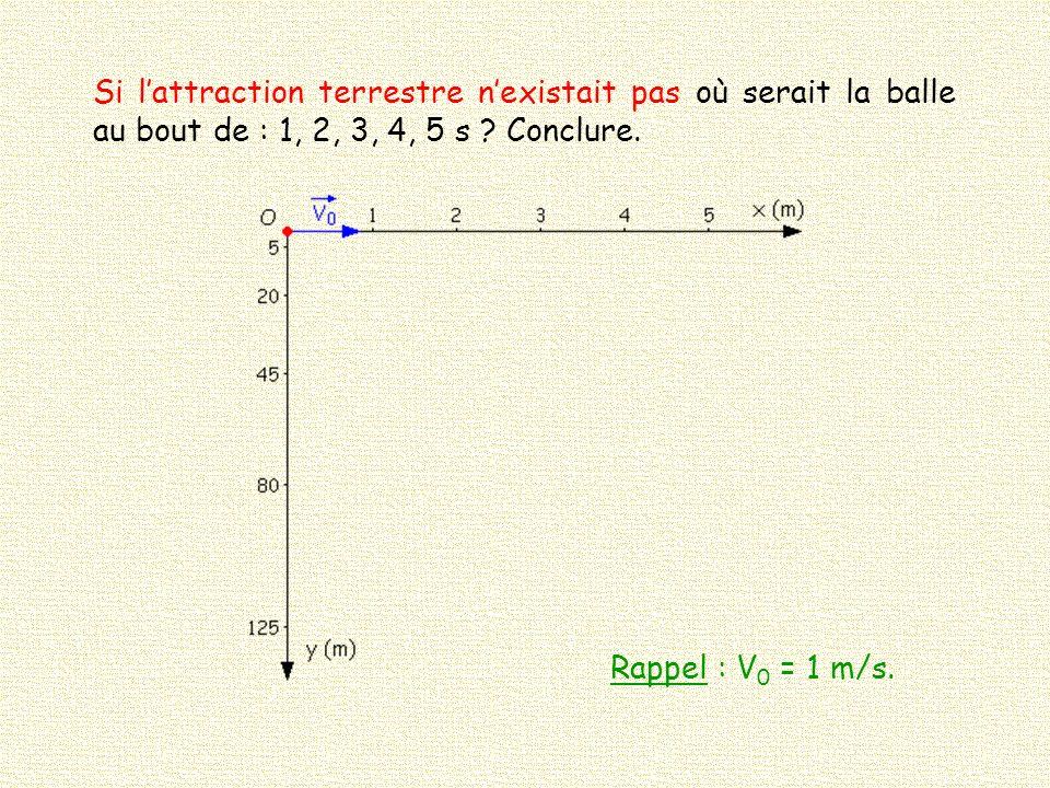 Si l'attraction terrestre n'existait pas où serait la balle au bout de : 1, 2, 3, 4, 5 s Conclure.