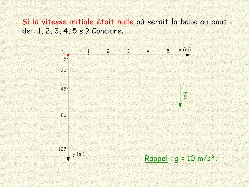 Si la vitesse initiale était nulle où serait la balle au bout de : 1, 2, 3, 4, 5 s Conclure.