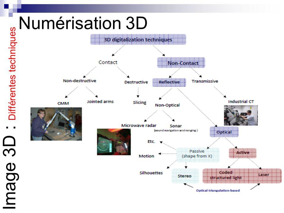 Numérisation 3D Image 3D : Différentes techniques