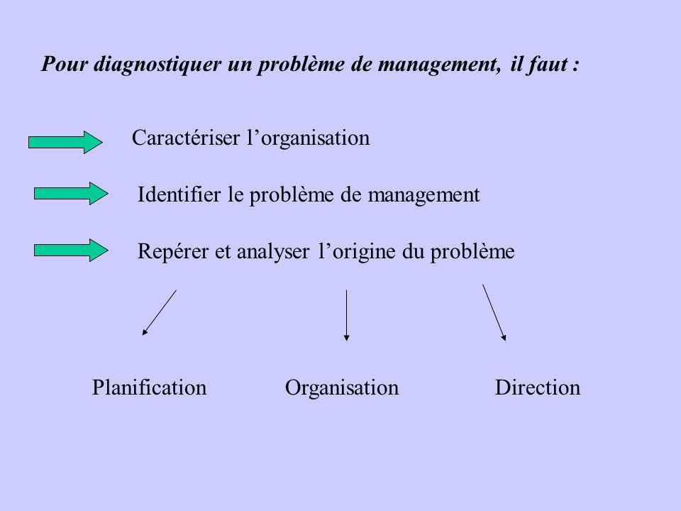 Pour diagnostiquer un problème de management, il faut :
