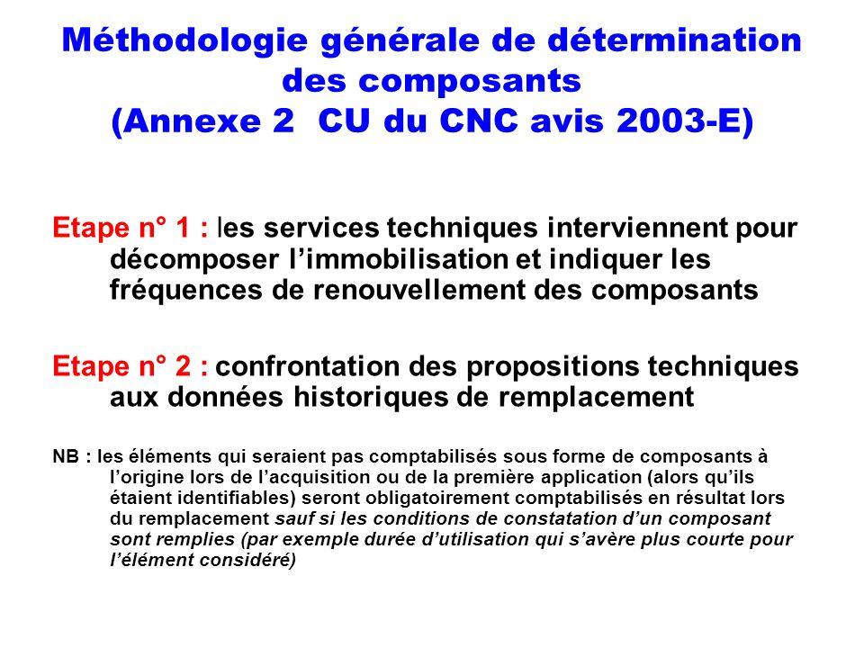 Méthodologie générale de détermination des composants (Annexe 2 CU du CNC avis 2003-E)