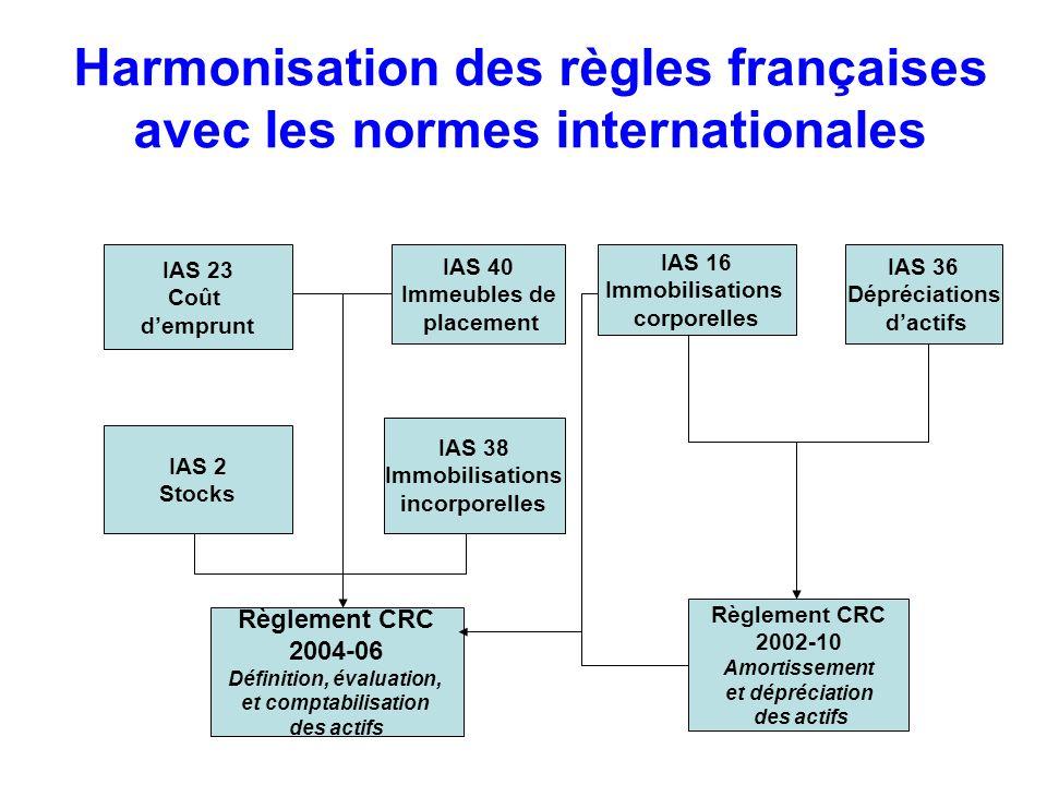 Harmonisation des règles françaises avec les normes internationales