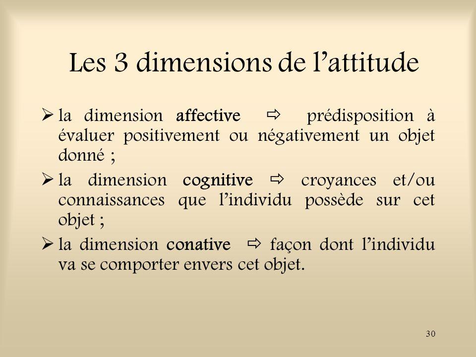 Les 3 dimensions de l'attitude
