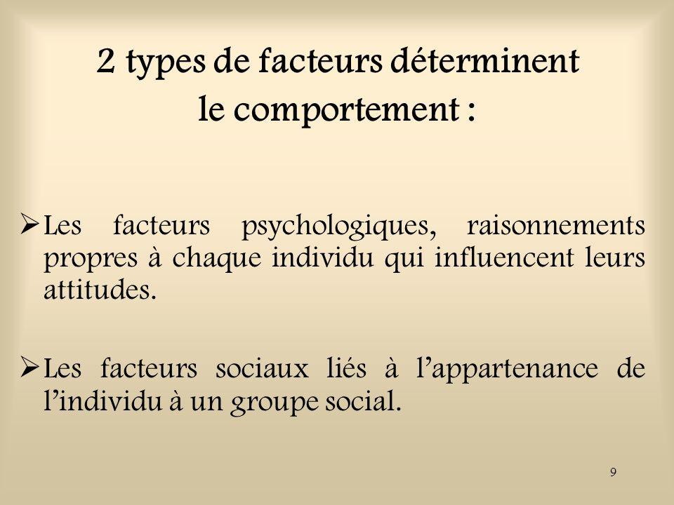 2 types de facteurs déterminent le comportement :