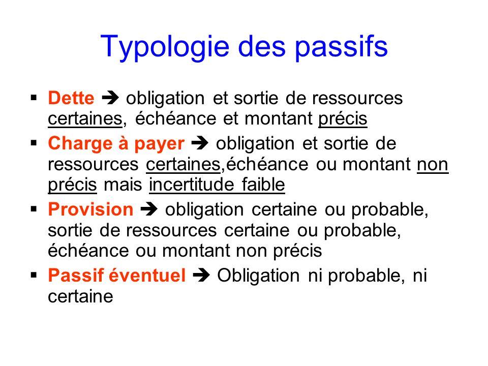 Typologie des passifs Dette  obligation et sortie de ressources certaines, échéance et montant précis.